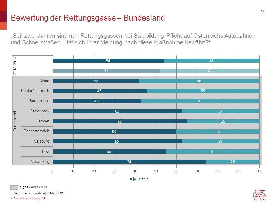 """© Generali Versicherung AG signifikant (p≤0,05) Bewertung der Rettungsgasse – Bundesland """"Seit zwei Jahren sind nun Rettungsgassen bei Staubildung Pfl"""