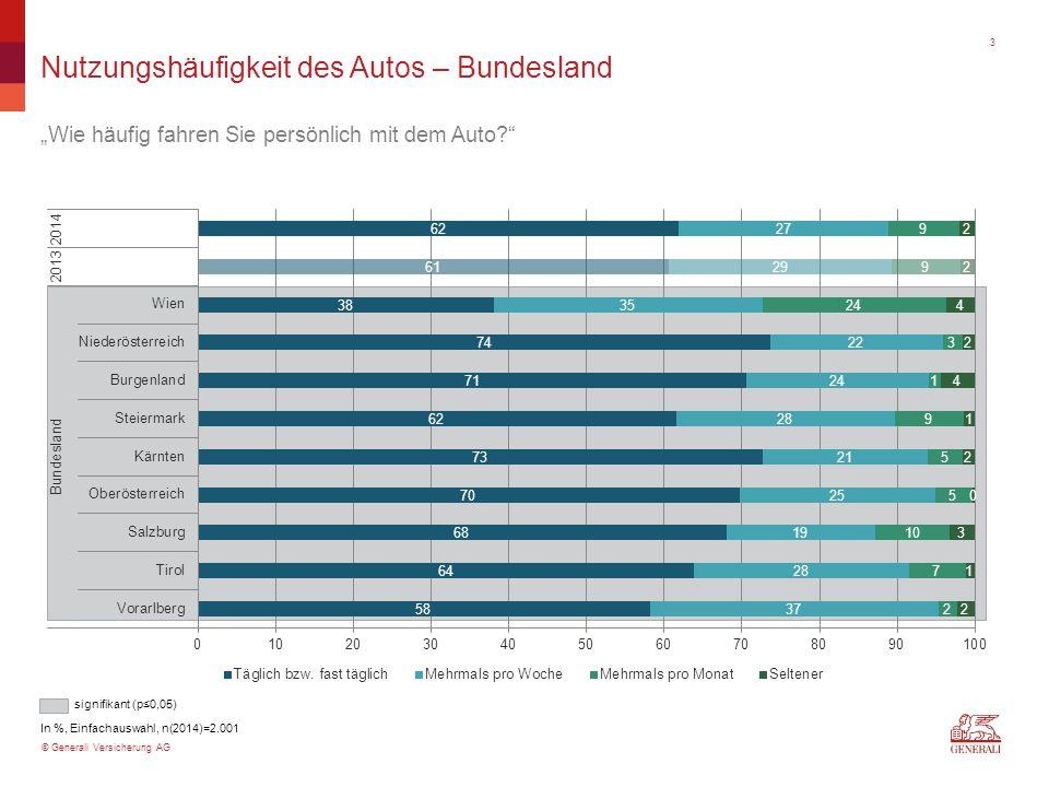 """© Generali Versicherung AG signifikant (p≤0,05) Nutzungshäufigkeit des Autos – Bundesland """"Wie häufig fahren Sie persönlich mit dem Auto In %, Einfachauswahl, n(2014)=2.001 3"""