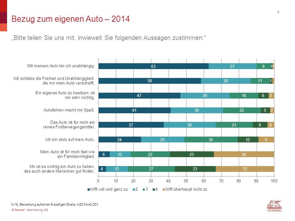 """© Generali Versicherung AG Bezug zum eigenen Auto – 2014 """"Bitte teilen Sie uns mit, inwieweit Sie folgenden Aussagen zustimmen: In %, Bewertung auf einer 5-stufigen Skala, n(2014)=2.001 6"""