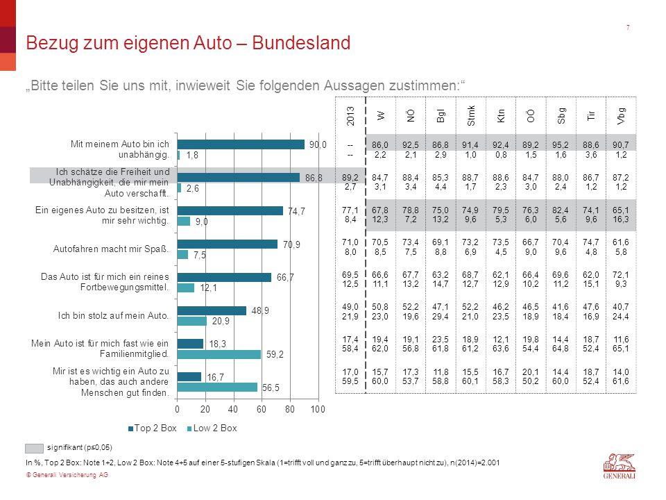 """© Generali Versicherung AG Bezug zum eigenen Auto – Bundesland """"Bitte teilen Sie uns mit, inwieweit Sie folgenden Aussagen zustimmen:"""" In %, Top 2 Box"""