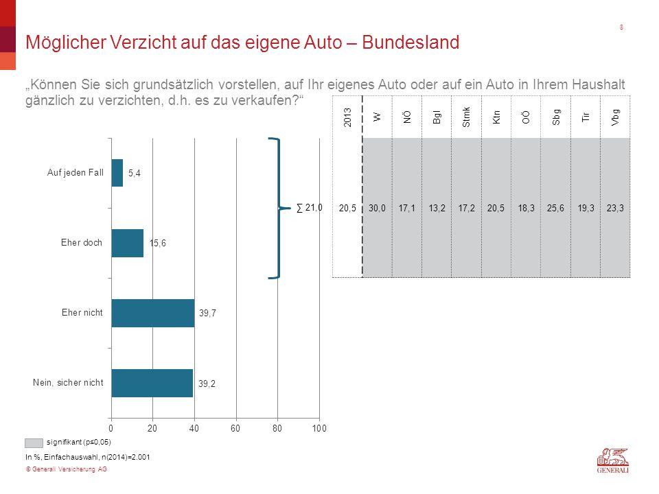 """© Generali Versicherung AG Einstellung zu Autoverkehrsberuhigung – Bundesland """"Sind Sie generell für eine Autoverkehrsberuhigung in den österreichischen Ballungszentren, d.h Maßnahmen zur Verdrängung oder Verlangsamung des Autoverkehrs, um die Verkehrssicherheit und Qualität des Wohnumfeldes zu erhöhen? In %, Einfachauswahl, n(2014)=2.001 W NÖ Bgl Stmk Ktn OÖ Sbg Tir Vbg 56,262,366,268,472,770,668,066,382,6 ∑ 65,7 signifikant (p≤0,05) 9"""