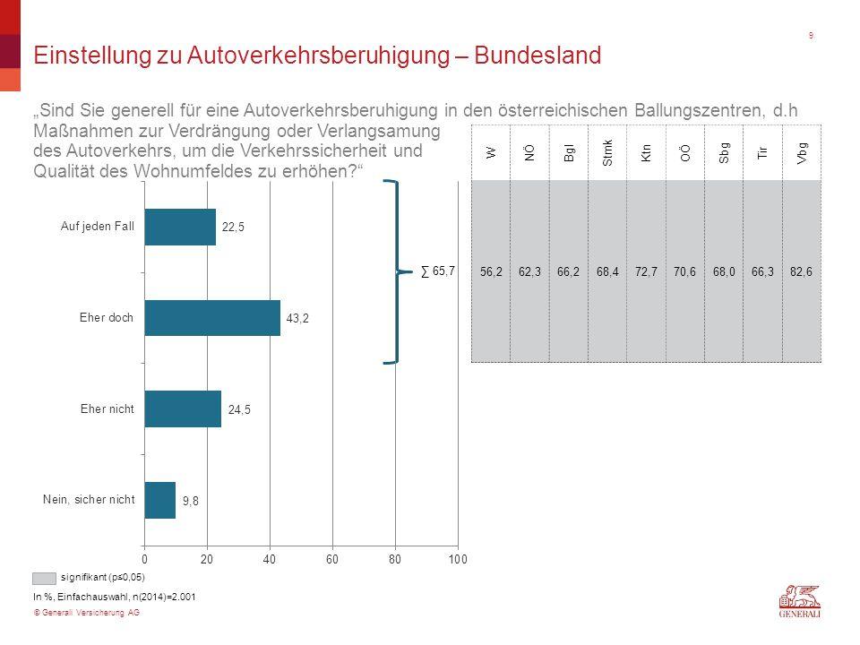 """© Generali Versicherung AG Einstellung zu Autoverkehrsberuhigung – Bundesland """"Sind Sie generell für eine Autoverkehrsberuhigung in den österreichischen Ballungszentren, d.h Maßnahmen zur Verdrängung oder Verlangsamung des Autoverkehrs, um die Verkehrssicherheit und Qualität des Wohnumfeldes zu erhöhen In %, Einfachauswahl, n(2014)=2.001 W NÖ Bgl Stmk Ktn OÖ Sbg Tir Vbg 56,262,366,268,472,770,668,066,382,6 ∑ 65,7 signifikant (p≤0,05) 9"""