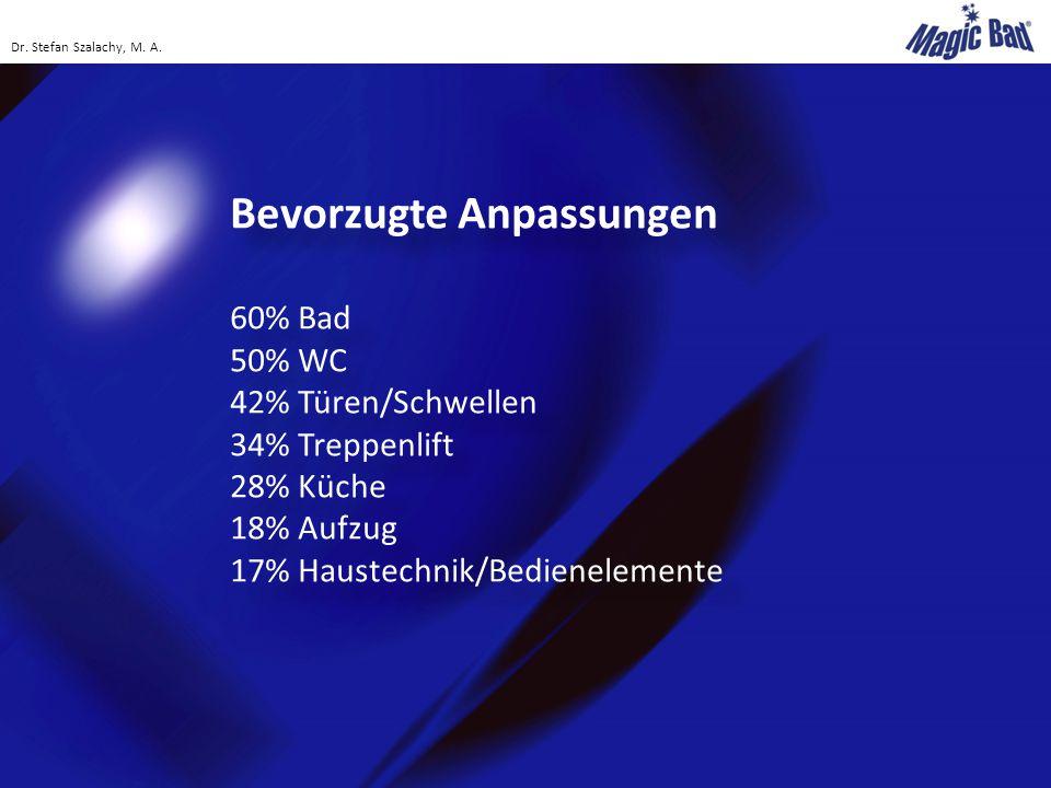 Bevorzugte Anpassungen 60% Bad 50% WC 42% Türen/Schwellen 34% Treppenlift 28% Küche 18% Aufzug 17% Haustechnik/Bedienelemente Bevorzugte Anpassungen 6