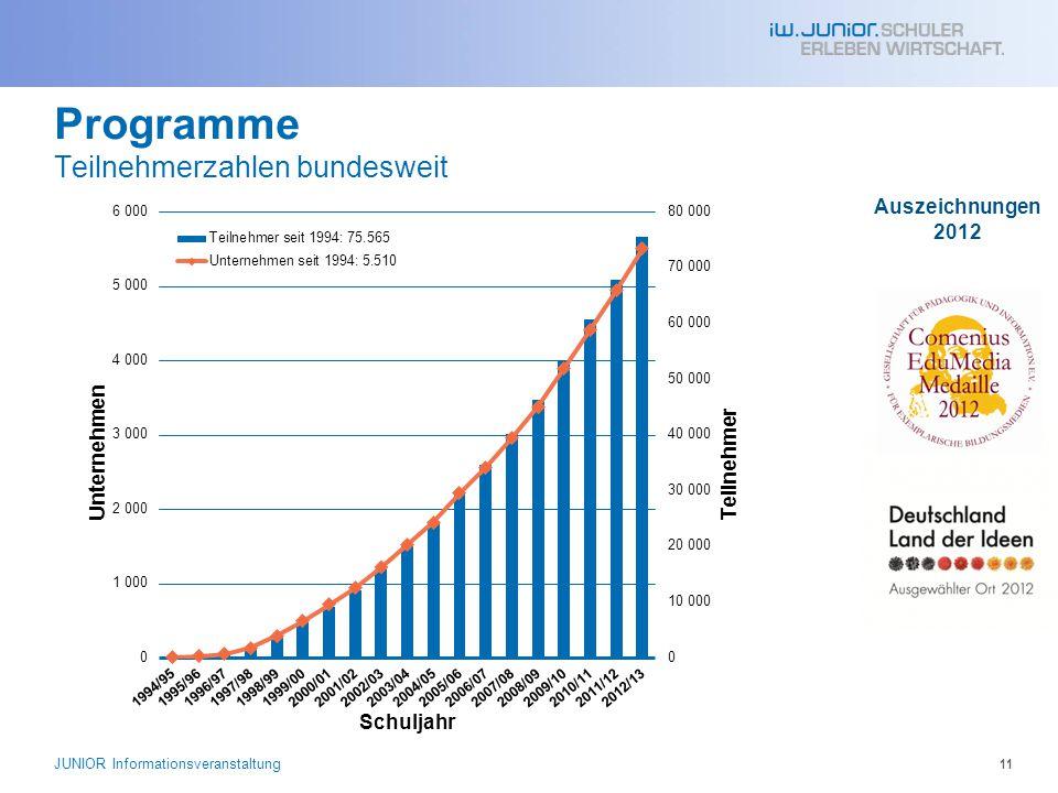 11 Programme Teilnehmerzahlen bundesweit Auszeichnungen 2012 JUNIOR Informationsveranstaltung