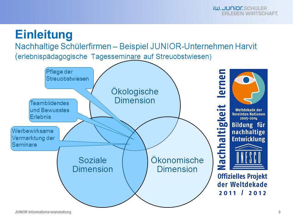 Einleitung Nachhaltige Schülerfirmen – Beispiel JUNIOR-Unternehmen Harvit ( erlebnispädagogische Tagesseminare auf Streuobstwiesen) JUNIOR Information