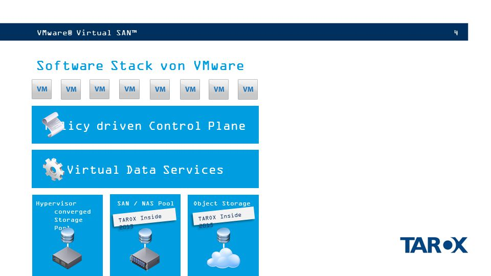 4VMware® Virtual SAN™ Software Stack von VMware Policy driven Control Plane Virtual Data Services Hypervisor converged Storage Pool SAN / NAS Pool Obj
