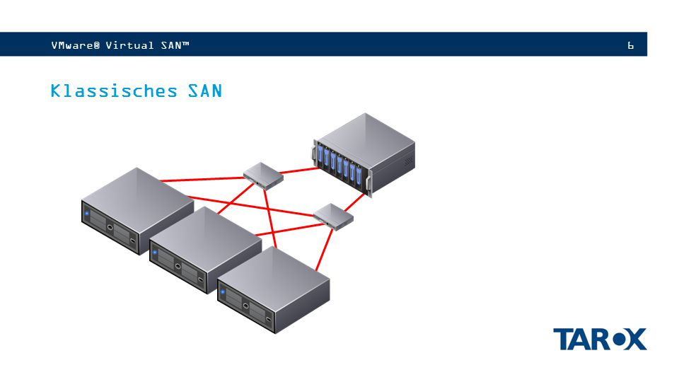 6VMware® Virtual SAN™ Klassisches SAN