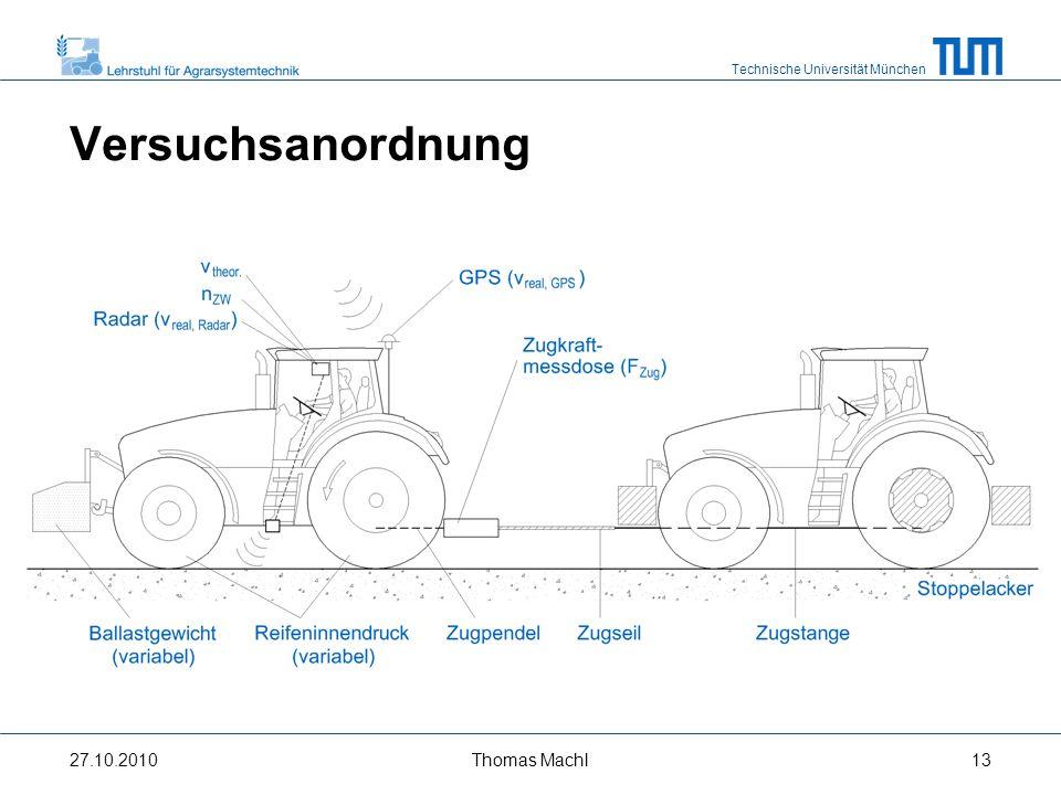 Technische Universität München Versuchsanordnung 27.10.2010 Stoppelacker Zugpendel Zugstange Zugseil Zugkraftmess- dose (F Zug ) GPS (v real,GPS ) Ballastgewicht (variabel) Reifeninnendruck (variabel) v theor.