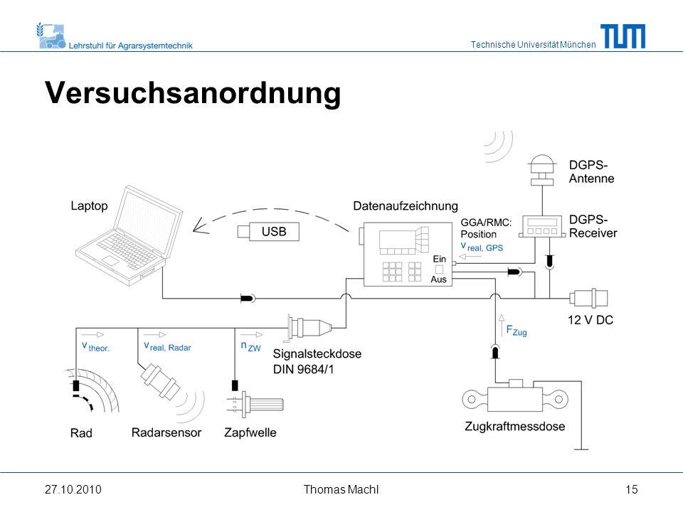 Technische Universität München Versuchsanordnung 27.10.2010Thomas Machl16