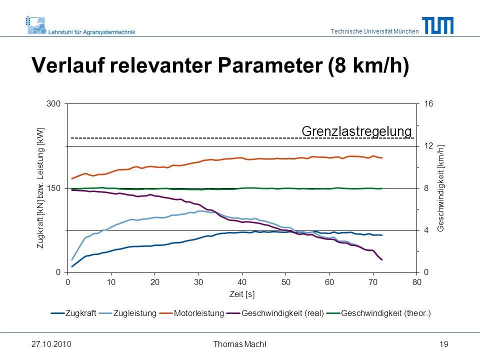 Technische Universität München Verlauf relevanter Parameter (15 km/h) Grenzlastregelung 27.10.2010Thomas Machl20