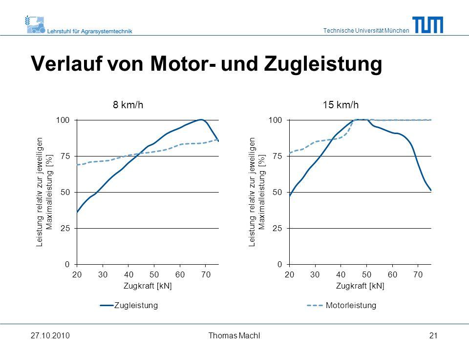 Technische Universität München Effekte der Ballastanbringung 27.10.2010Thomas Machl22