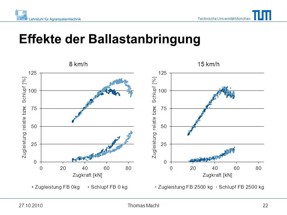 Technische Universität München Effekte der Ballastanbringung 27.10.2010Thomas Machl23