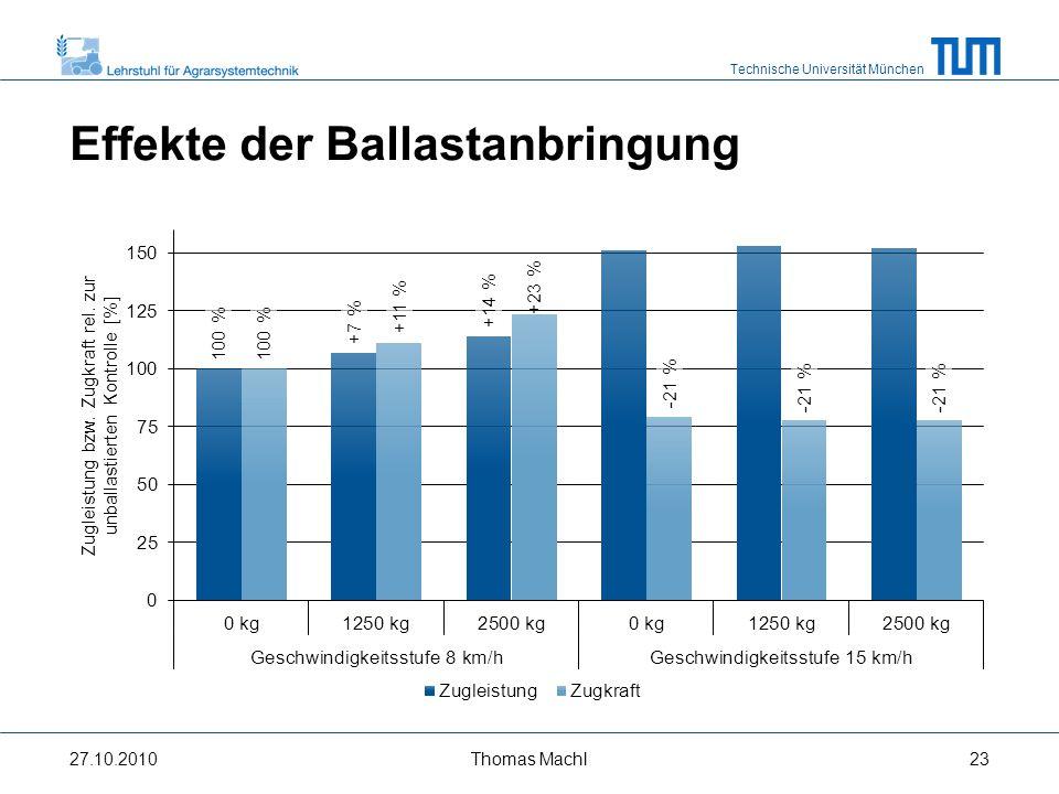 Technische Universität München Effekte des Reifeninnendrucks (RI) 27.10.2010Thomas Machl24