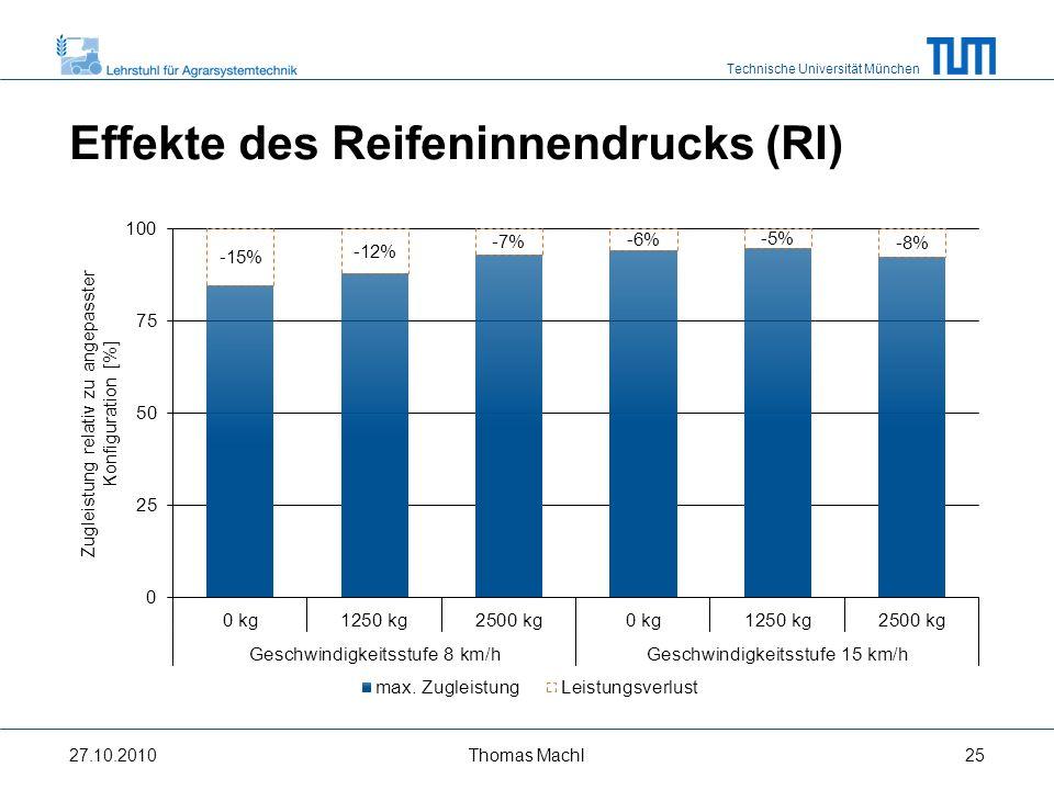 Technische Universität München Interaktion von Ballast und RI 27.10.2010Thomas Machl26