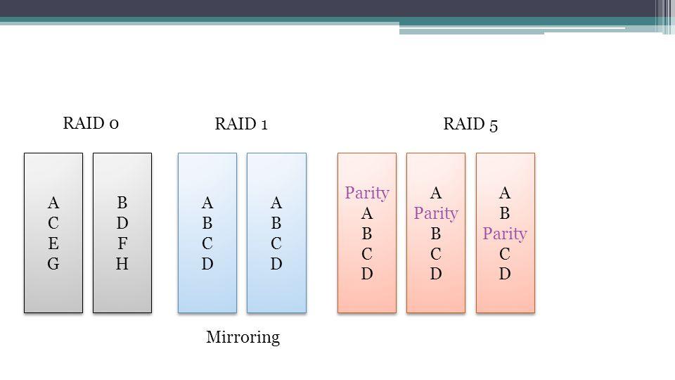 ACEGACEG ACEGACEG BDFHBDFH BDFHBDFH ABCDABCD ABCDABCD ABCDABCD ABCDABCD RAID 0 RAID 1 Mirroring Parity A B C D A Parity B C D A B Parity C D RAID 5