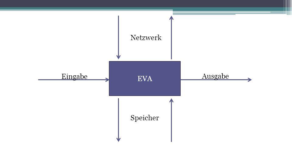 EVA Eingabe Speicher Ausgabe Netzwerk