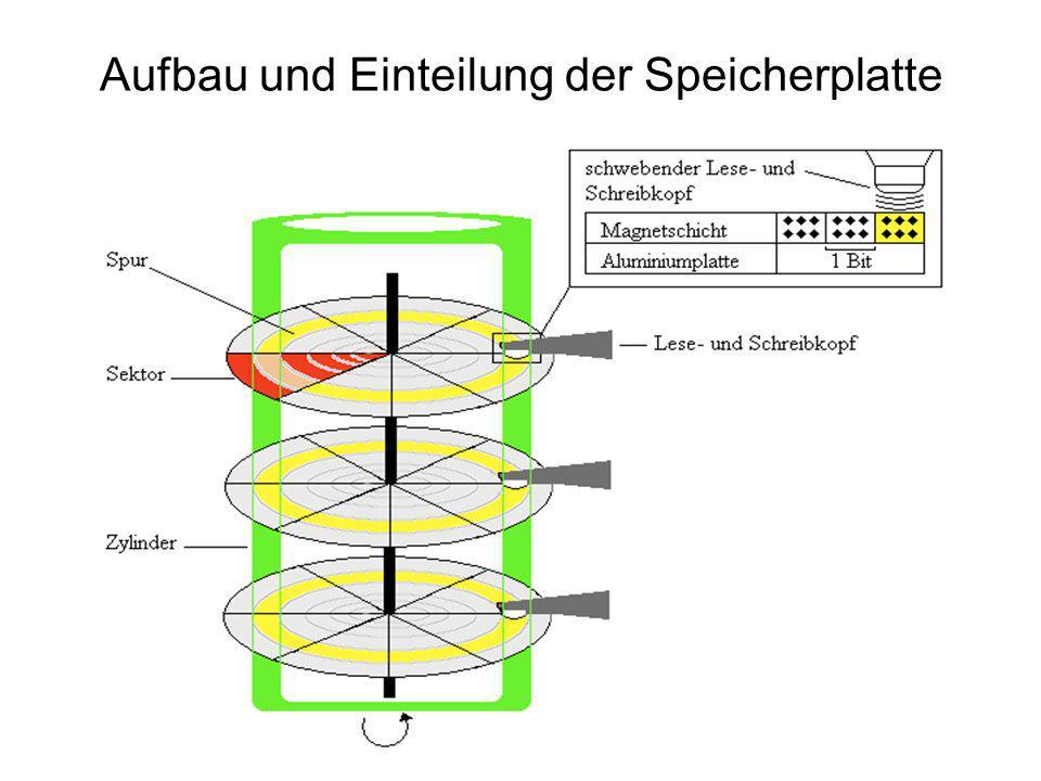 Aufbau und Einteilung der Speicherplatte