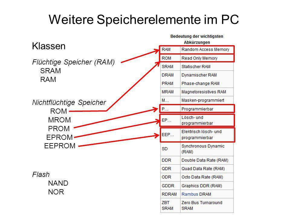 Nichtflüchtige Speicher ROM MROM PROM EPROM EEPROM Weitere Speicherelemente im PC Klassen Flüchtige Speicher (RAM) SRAM RAM Flash NAND NOR