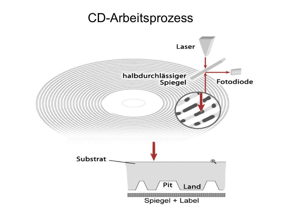 CD-Arbeitsprozess