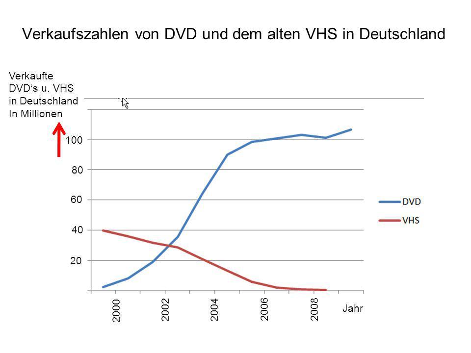 Verkaufszahlen von DVD und dem alten VHS in Deutschland 2000 2002 2004 20062008 Jahr Verkaufte DVD's u. VHS in Deutschland In Millionen 100 80 60 40 2