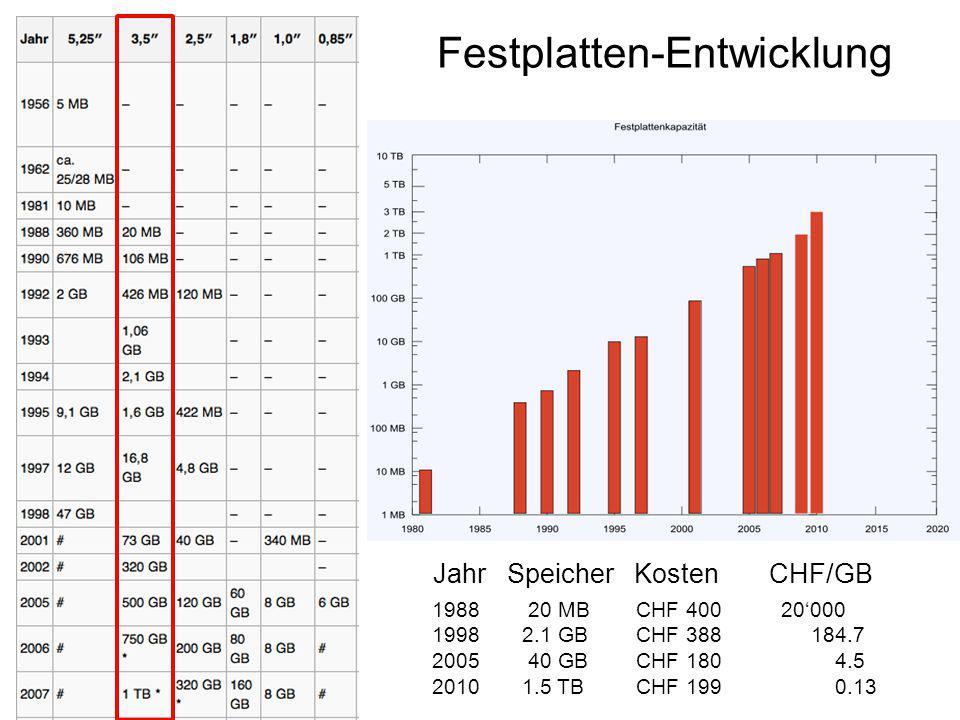Festplatten-Entwicklung 1988 20 MB CHF 400 20'000 19982.1 GB CHF 388 184.7 2005 40 GB CHF 180 4.5 20101.5 TB CHF 199 0.13 Jahr Speicher Kosten CHF/GB