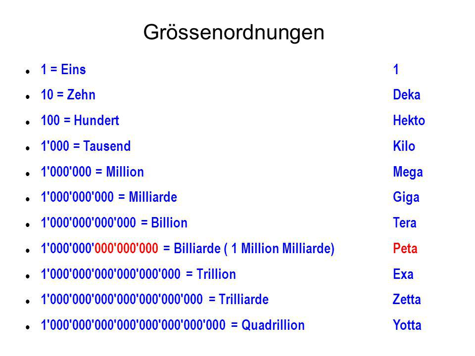 Grössenordnungen 1 = Eins1 10 = ZehnDeka 100 = HundertHekto 1 000 = TausendKilo 1 000 000 = MillionMega 1 000 000 000 = MilliardeGiga 1 000 000 000 000 = BillionTera 1 000 000 000 000 000 = Billiarde ( 1 Million Milliarde)Peta 1 000 000 000 000 000 000 = TrillionExa 1 000 000 000 000 000 000 000 = TrilliardeZetta 1 000 000 000 000 000 000 000 000 = QuadrillionYotta