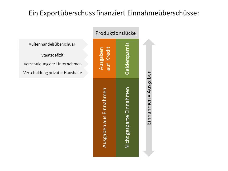 Ein Exportüberschuss finanziert Einnahmeüberschüsse: Nicht gesparte Einnahmen Ausgaben aus Einnahmen Geldersparnis Ausgaben auf Kredit Einnahmen = Aus
