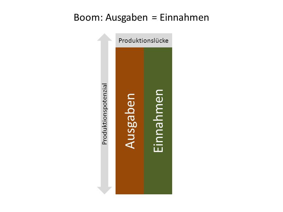 Boom: Ausgaben = Einnahmen Einnahmen Ausgaben Produktionslücke Produktionspotenzial