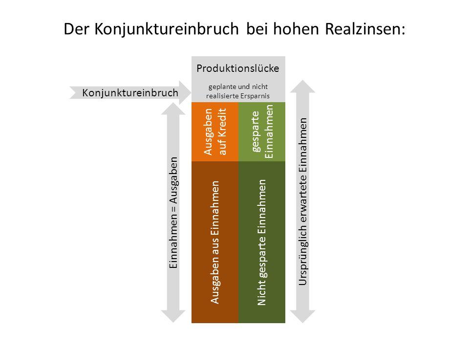 Der Konjunktureinbruch bei hohen Realzinsen: Nicht gesparte Einnahmen Ausgaben aus Einnahmen Ursprünglich erwartete Einnahmen Einnahmen = Ausgaben Pro