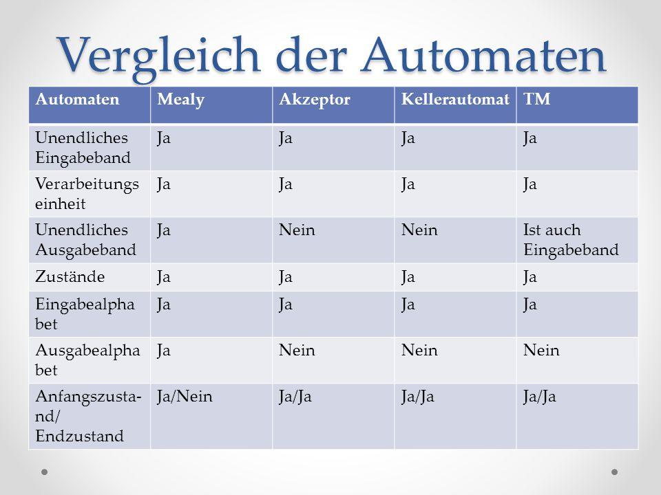 Vergleich der Automaten AutomatenMealyAkzeptorKellerautomatTM Unendliches Eingabeband Ja Verarbeitungs einheit Ja Unendliches Ausgabeband JaNein Ist a