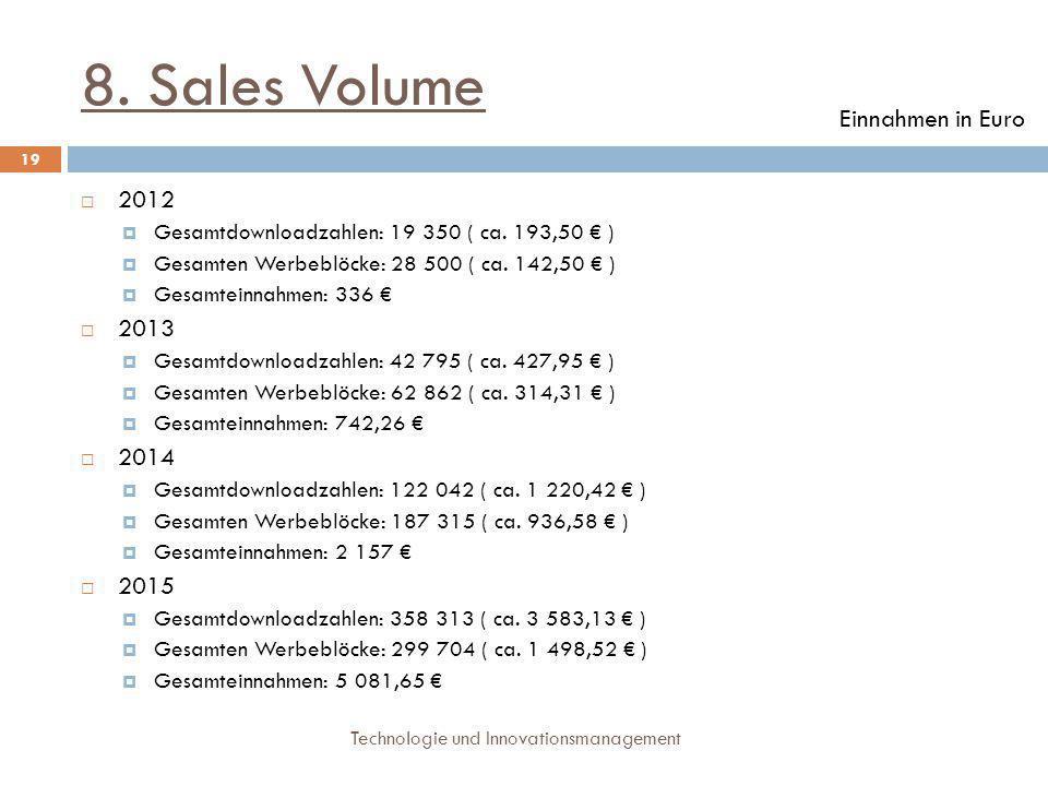 8. Sales Volume Technologie und Innovationsmanagement 19  2012  Gesamtdownloadzahlen: 19 350 ( ca. 193,50 € )  Gesamten Werbeblöcke: 28 500 ( ca. 1