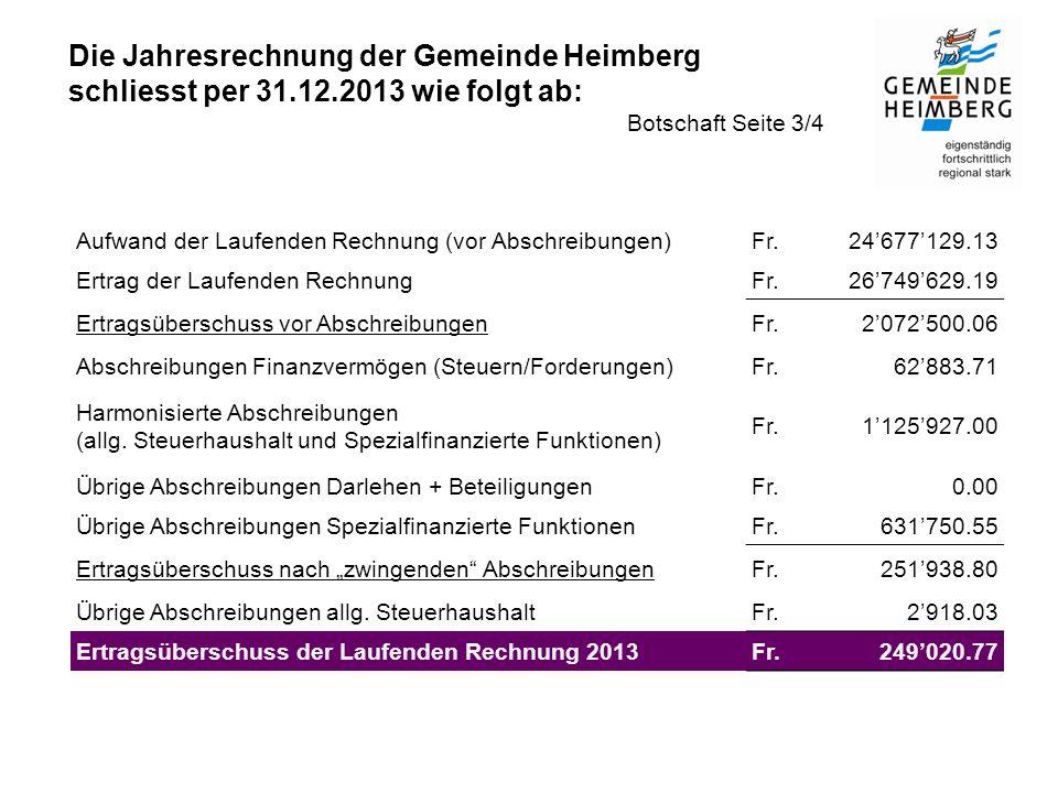 Die Jahresrechnung der Gemeinde Heimberg schliesst per 31.12.2013 wie folgt ab: Botschaft Seite 3/4 Aufwand der Laufenden Rechnung (vor Abschreibungen)Fr.24'677'129.13 Ertrag der Laufenden RechnungFr.26'749'629.19 Ertragsüberschuss vor AbschreibungenFr.2'072'500.06 Abschreibungen Finanzvermögen (Steuern/Forderungen)Fr.62'883.71 Harmonisierte Abschreibungen (allg.