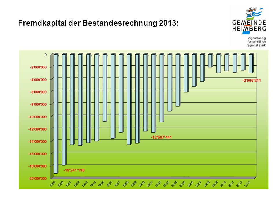 Fremdkapital der Bestandesrechnung 2013: