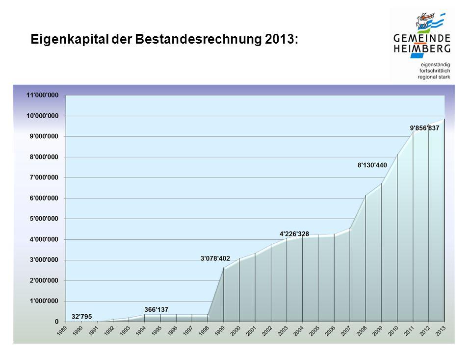 Eigenkapital der Bestandesrechnung 2013: