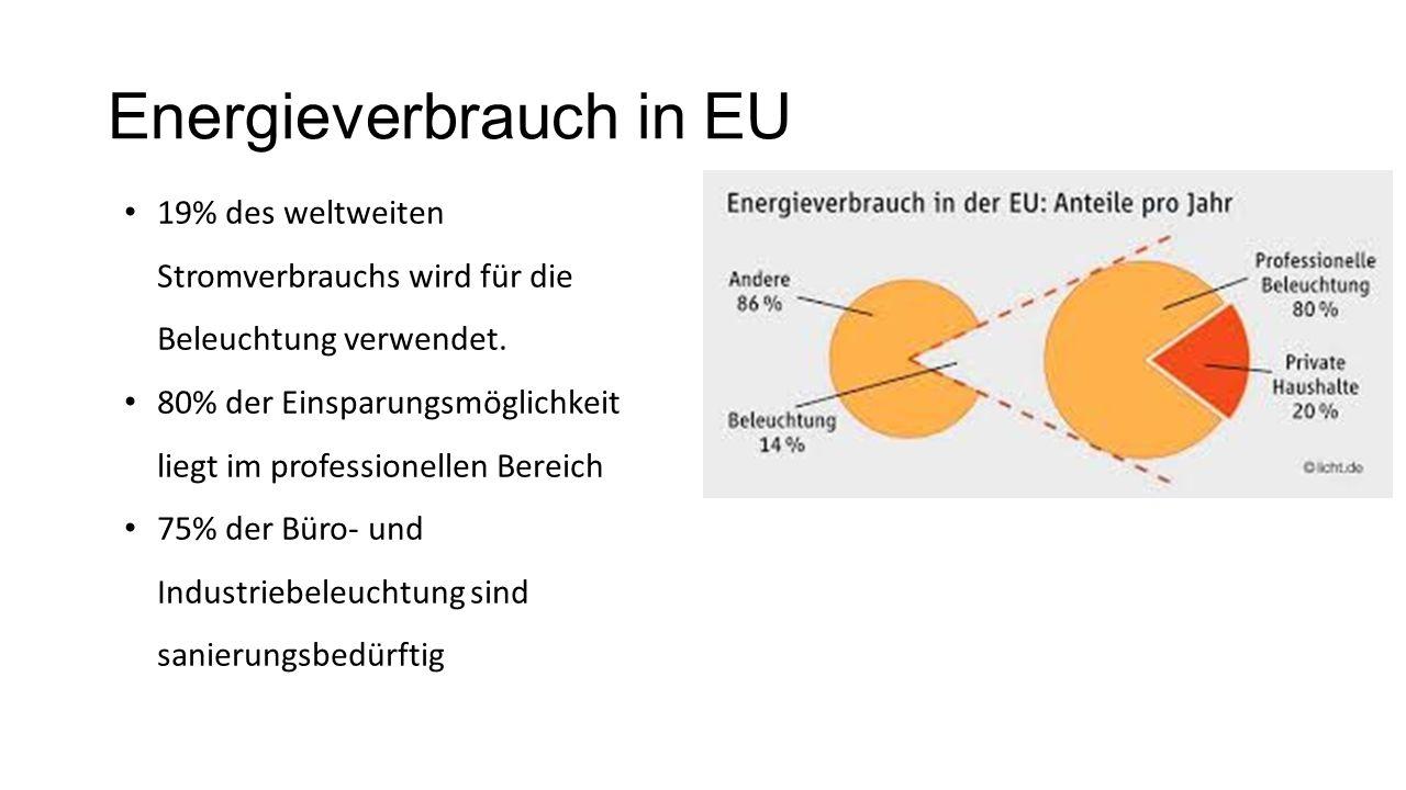 Energieverbrauch in EU 19% des weltweiten Stromverbrauchs wird für die Beleuchtung verwendet.