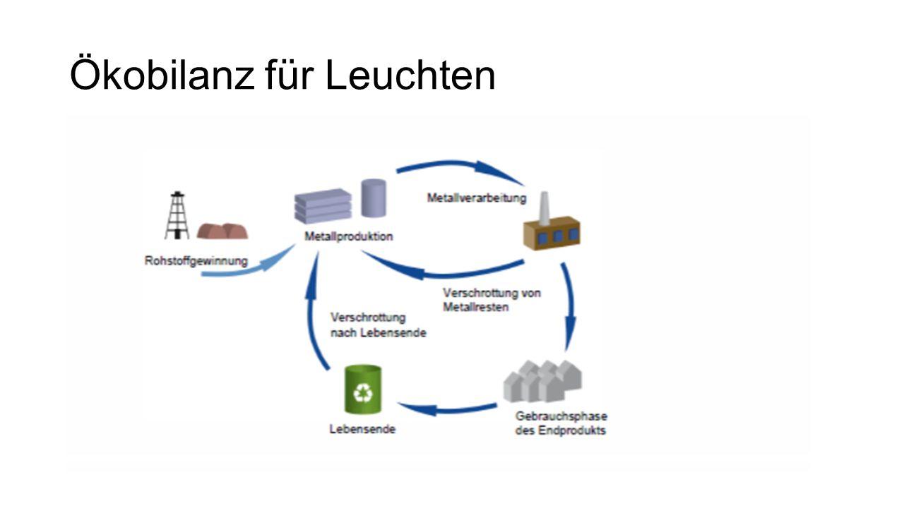 Ökobilanz für leuchten Konventionelle Pendelleuchten: - 2100 kg CO2 Produktion (Lebenszeit 15 Jahren) =100%