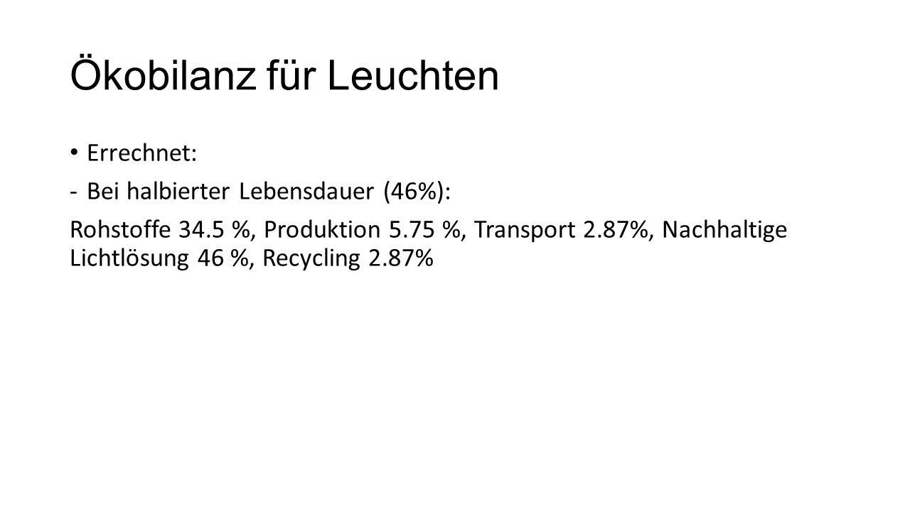 Ökobilanz für Leuchten Errechnet: -Bei halbierter Lebensdauer (46%): Rohstoffe 34.5 %, Produktion 5.75 %, Transport 2.87%, Nachhaltige Lichtlösung 46 %, Recycling 2.87%