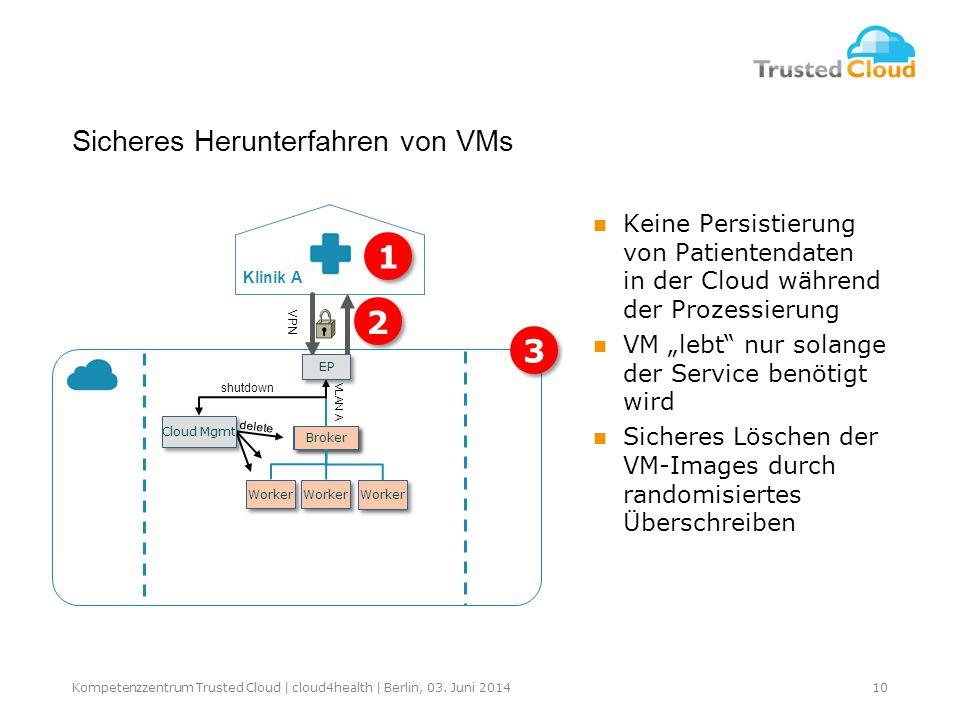 Sicheres Herunterfahren von VMs Broker Worke r Klinik A VPN EP Broker Worker VLAN A shutdown delete Cloud Mgmt 3 3 1 1 2 2 10Kompetenzzentrum Trusted Cloud | cloud4health | Berlin, 03.