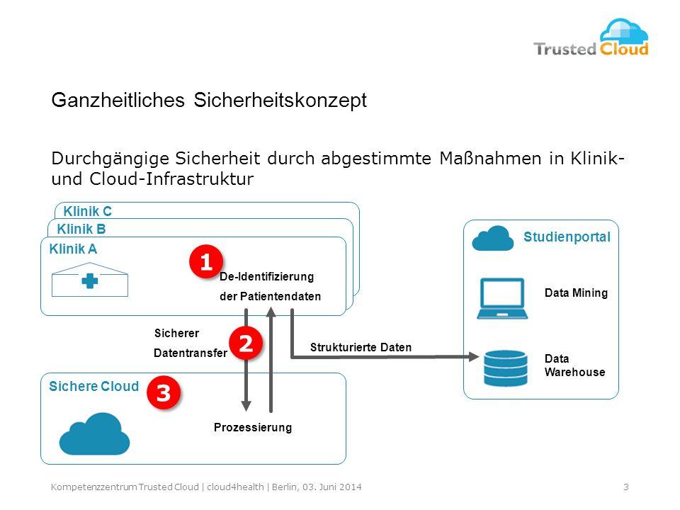 Klinik A Sichere Cloud Studienportal De-Identifizierung der Patientendaten Prozessierung Data Warehouse Data Mining Sicherer Datentransfer Strukturierte Daten 3 3 2 2 1 1 Klinik C Klinik B 3Kompetenzzentrum Trusted Cloud | cloud4health | Berlin, 03.