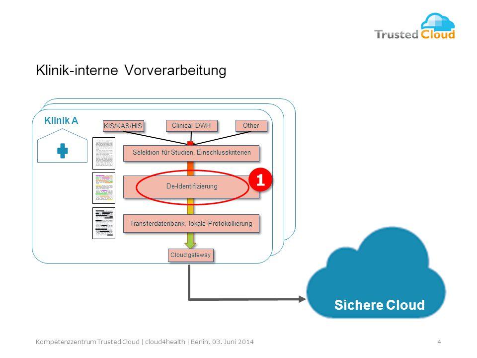 Klinik A Clinical DWH KIS/KAS/HIS Other Cloud gateway Transferdatenbank, lokale Protokollierung De-Identifizierung Selektion für Studien, Einschlusskriterien Sichere Cloud 1 1 4Kompetenzzentrum Trusted Cloud | cloud4health | Berlin, 03.