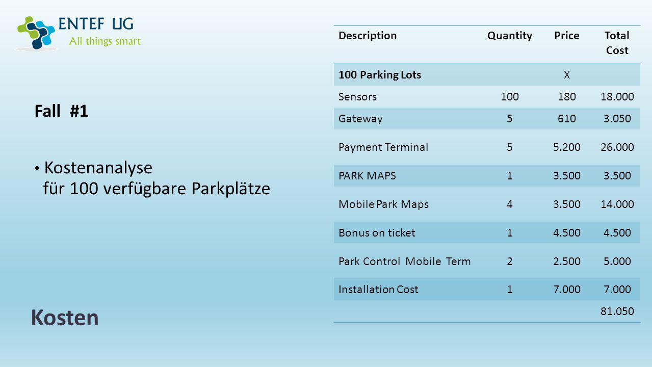 Hauptvorteile von Spot-It-Park.