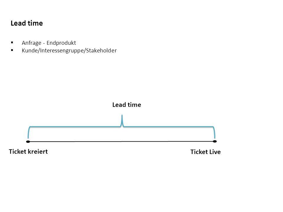 Metriken Lead time  Anfrage - Endprodukt  Kunde/Interessengruppe/Stakeholder Lead time Ticket kreiert Ticket Live