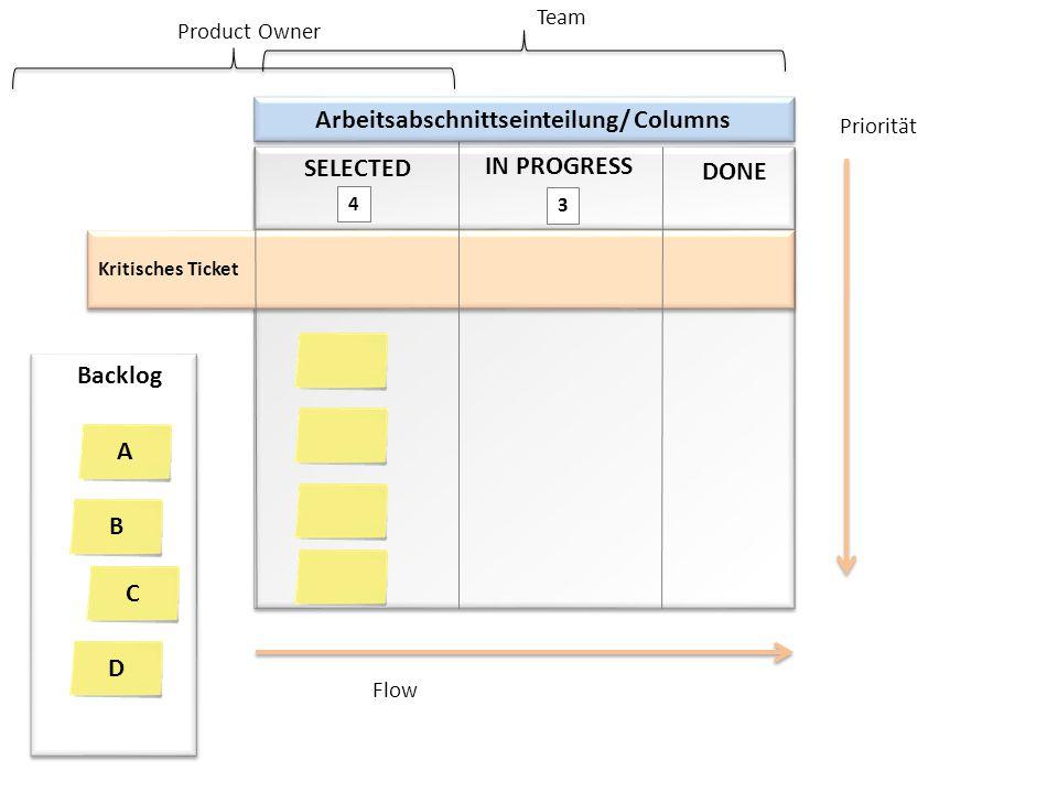 SELECTED IN PROGRESS DONE 3 Kritisches Ticket 4 Arbeitsabschnittseinteilung/ Columns Backlog Product Owner Team Priorität Flow A B C D