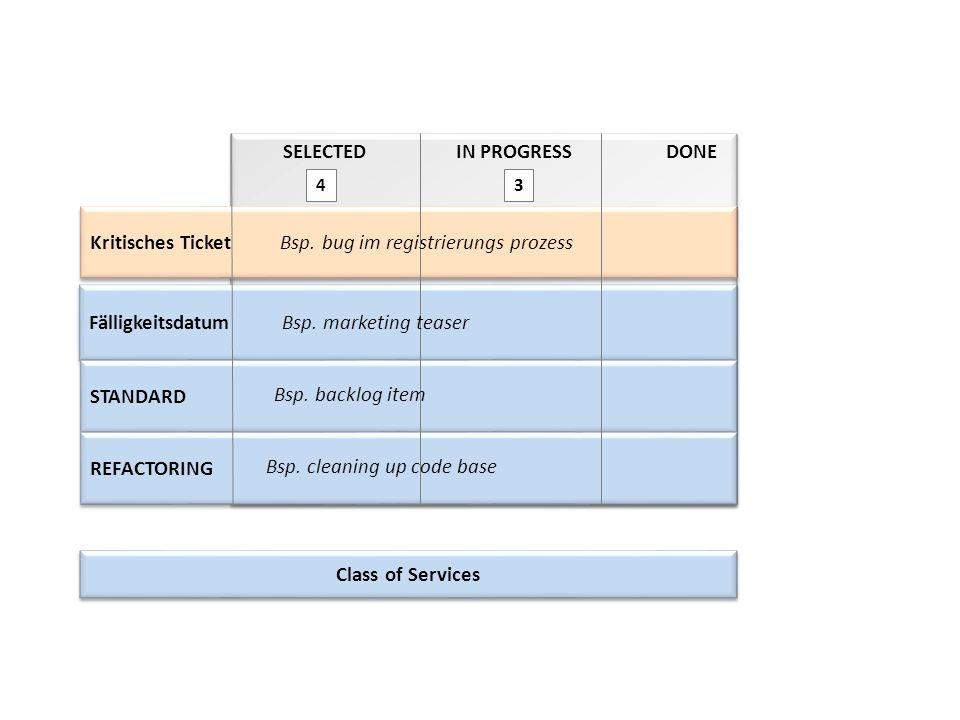 SELECTEDIN PROGRESSDONE 3 Kritisches Ticket 4 Fälligkeitsdatum STANDARD REFACTORING Class of Services Bsp. bug im registrierungs prozess Bsp. marketin