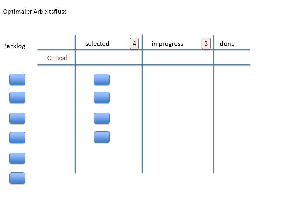 KANBAN FLOW selectedin progressdone Critical 4 4 3 3 Backlog Optimaler Arbeitsfluss