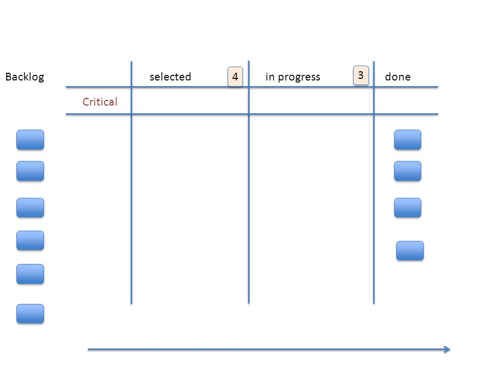 KANBAN FLOW selectedin progressdone Critical 4 4 3 3 Backlog