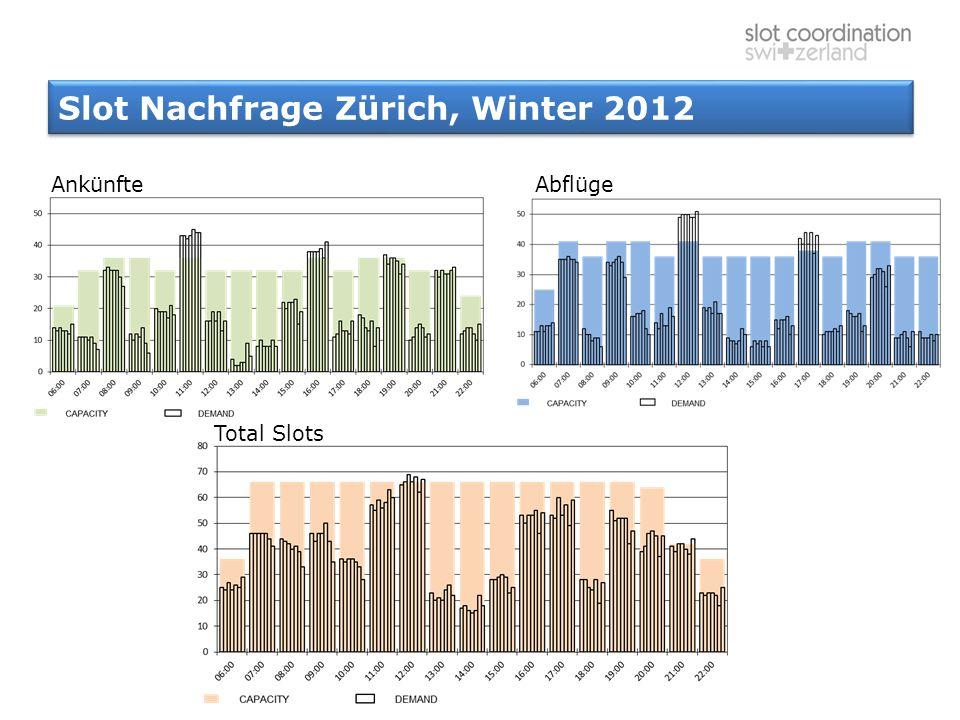 Slot Nachfrage Zürich, Winter 2012 AnkünfteAbflüge Total Slots