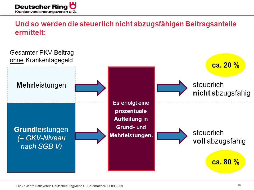 16 JHV 25 Jahre Hausverein Deutscher Ring/ Jens O. Geldmacher/ 11.09.2009 Und so werden die steuerlich nicht abzugsfähigen Beitragsanteile ermittelt: