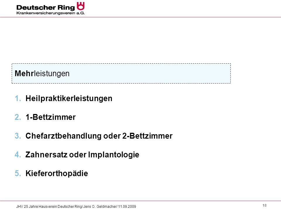 18 JHV 25 Jahre Hausverein Deutscher Ring/ Jens O. Geldmacher/ 11.09.2009 Mehrleistungen 1. Heilpraktikerleistungen 2. 1-Bettzimmer 3. Chefarztbehandl