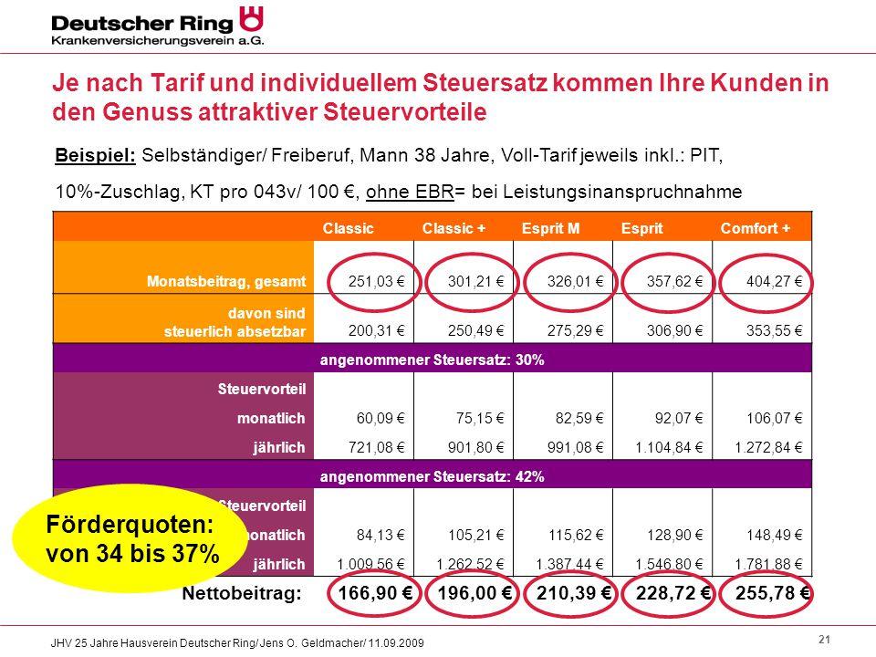 21 JHV 25 Jahre Hausverein Deutscher Ring/ Jens O. Geldmacher/ 11.09.2009 Je nach Tarif und individuellem Steuersatz kommen Ihre Kunden in den Genuss